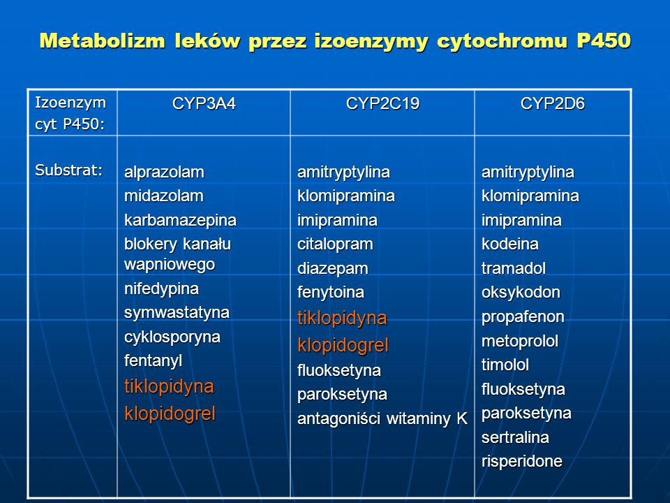 Metabolizm leków przez izoenzymy cytochromu P450