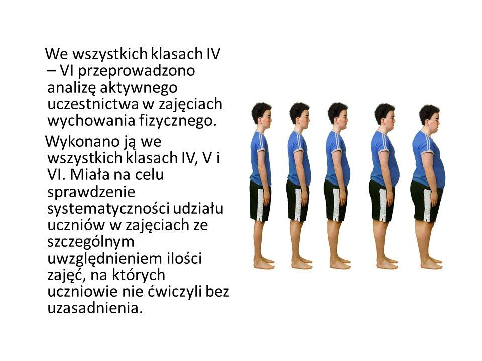 We wszystkich klasach IV – VI przeprowadzono analizę aktywnego uczestnictwa w zajęciach wychowania fizycznego.