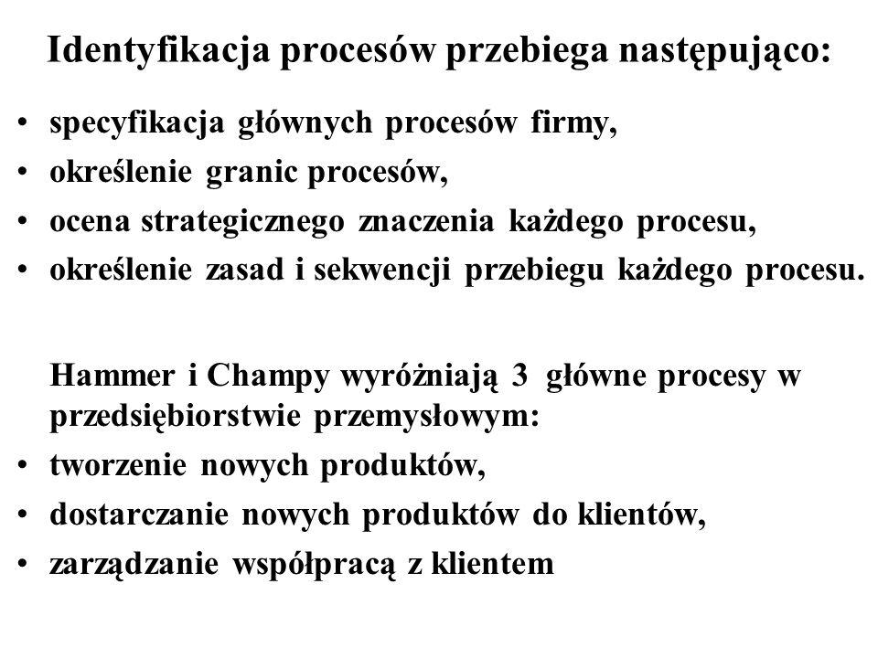 Identyfikacja procesów przebiega następująco: