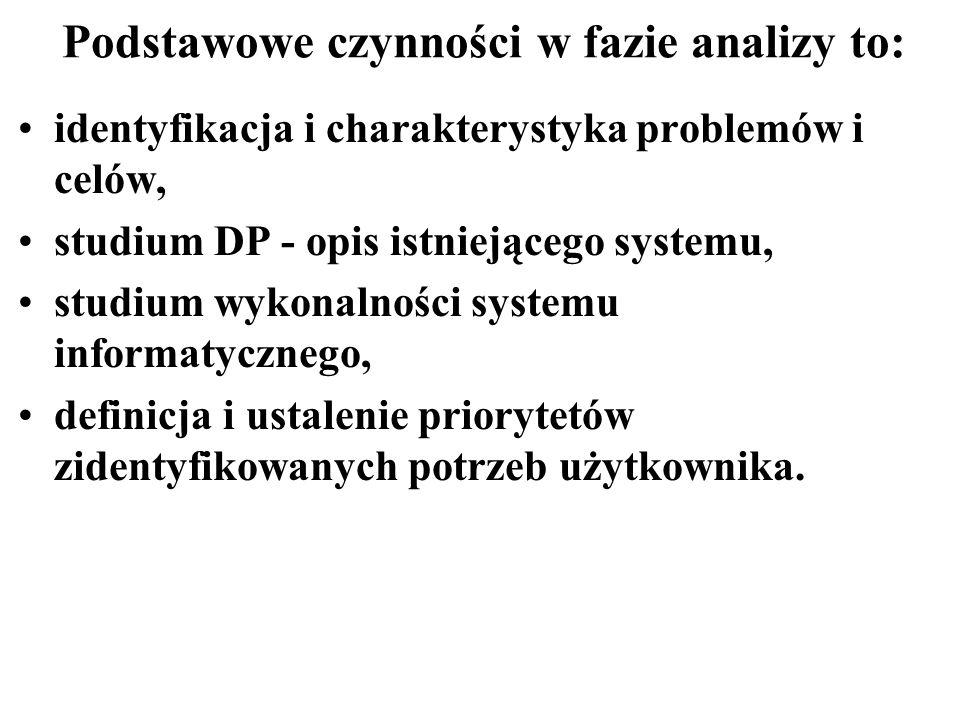 Podstawowe czynności w fazie analizy to: