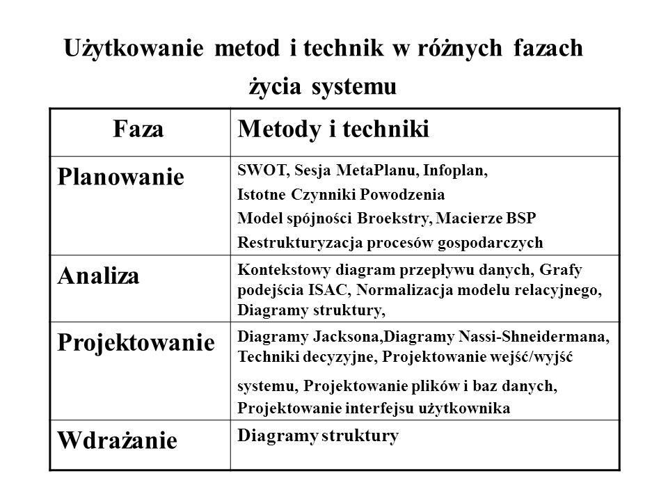 Użytkowanie metod i technik w różnych fazach życia systemu