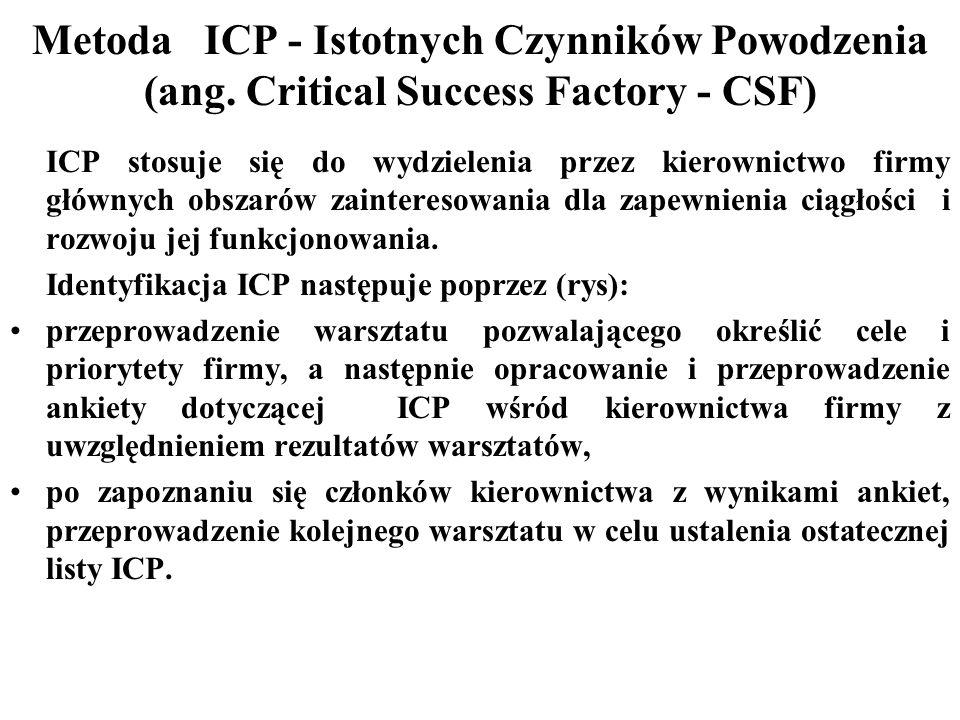 Metoda ICP - Istotnych Czynników Powodzenia (ang