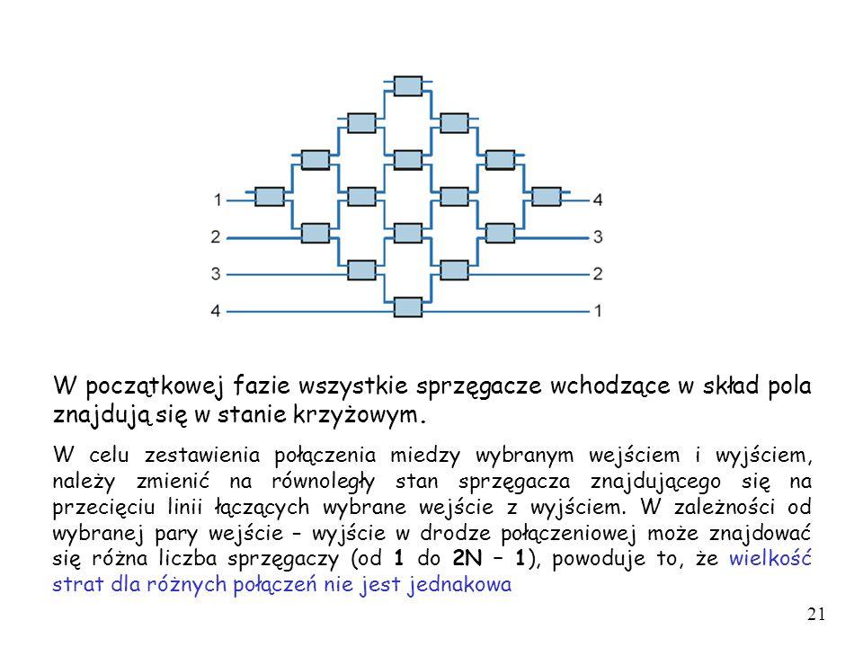 W początkowej fazie wszystkie sprzęgacze wchodzące w skład pola znajdują się w stanie krzyżowym.
