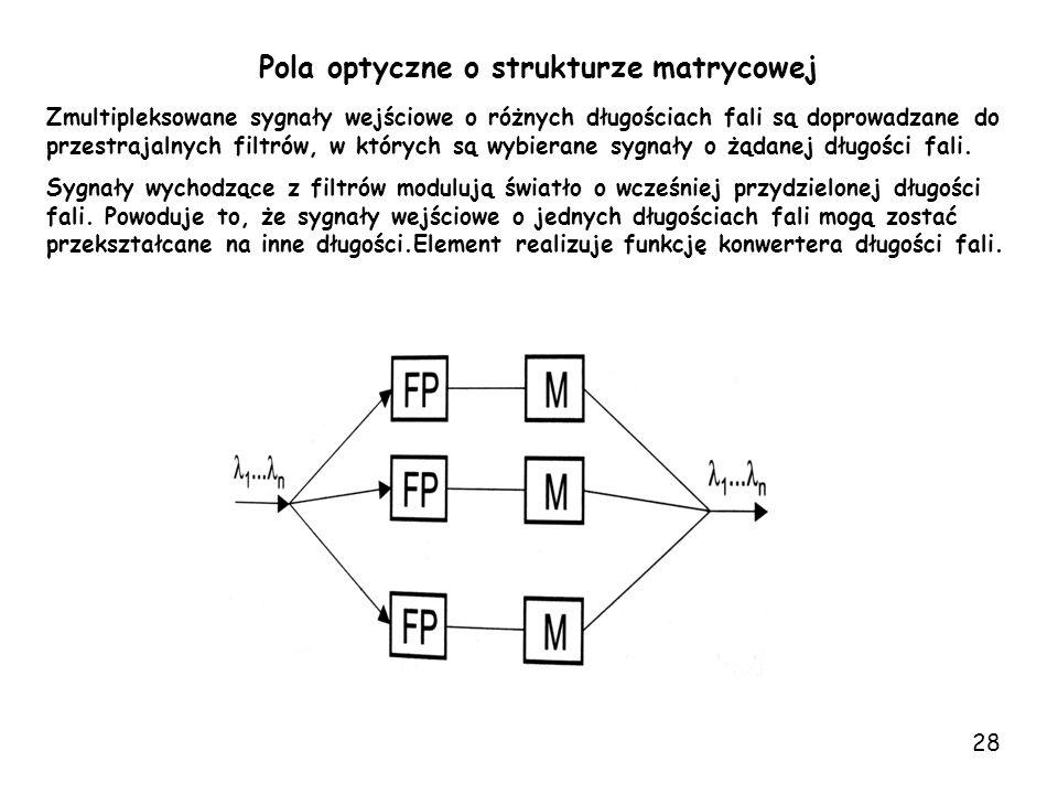 Pola optyczne o strukturze matrycowej