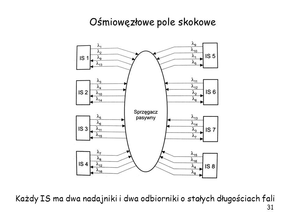 Ośmiowęzłowe pole skokowe
