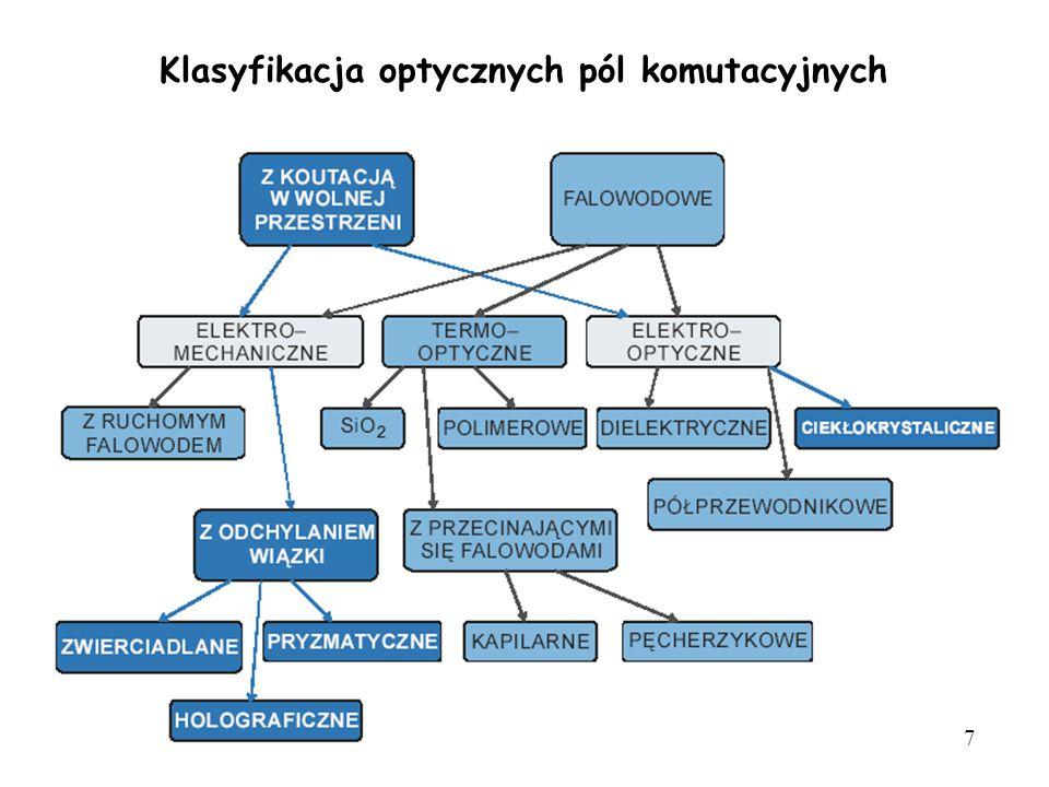 Klasyfikacja optycznych pól komutacyjnych