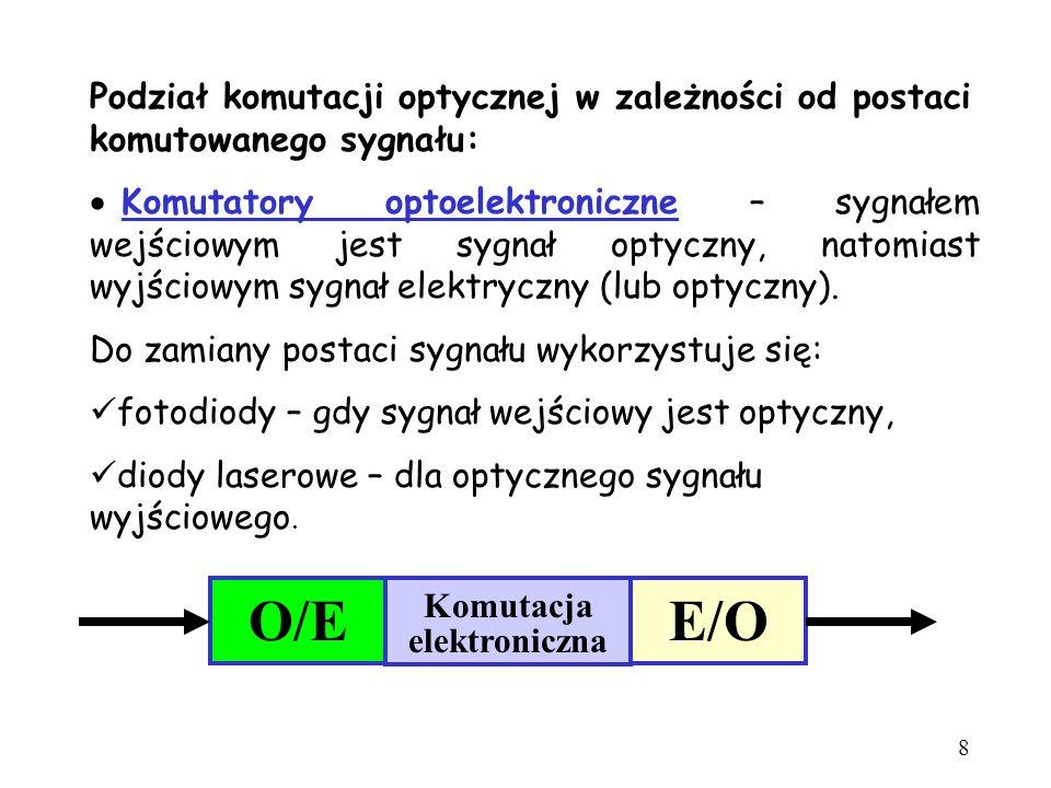 Podział komutacji optycznej w zależności od postaci komutowanego sygnału: