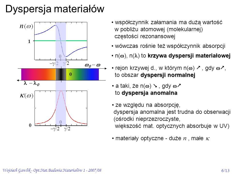 Dyspersja materiałów n ( )  ( )