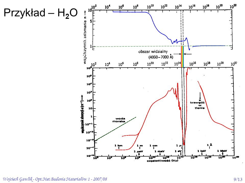 Przykład – H2O Wojciech Gawlik - Opt.Met.Badania Materiałów 1 - 2007/08