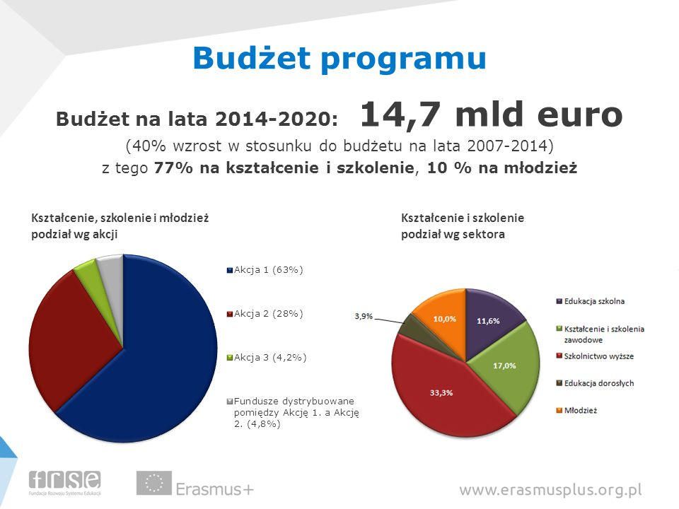 Budżet na lata 2014-2020: 14,7 mld euro