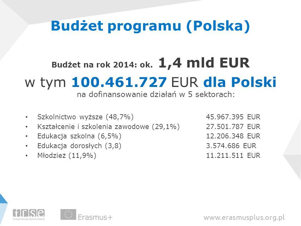 Budżet programu (Polska)