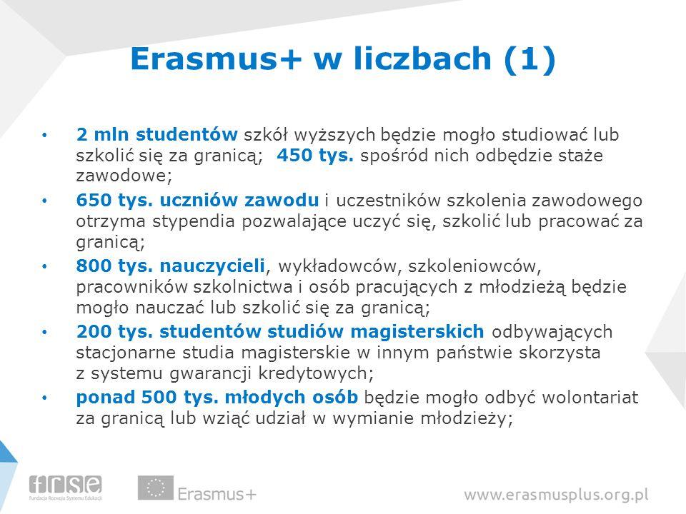 Erasmus+ w liczbach (1)