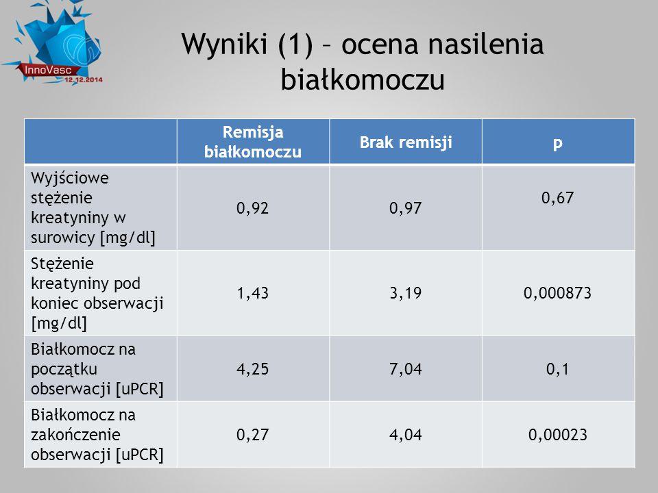 Wyniki (1) – ocena nasilenia białkomoczu