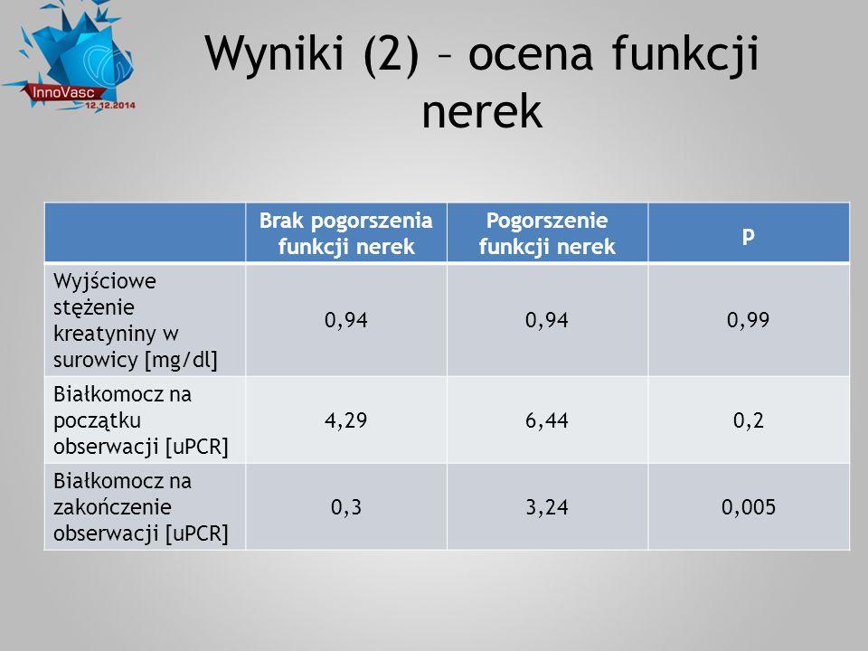 Wyniki (2) – ocena funkcji nerek