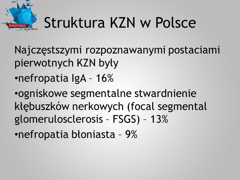 Struktura KZN w Polsce Najczęstszymi rozpoznawanymi postaciami pierwotnych KZN były. nefropatia IgA – 16%