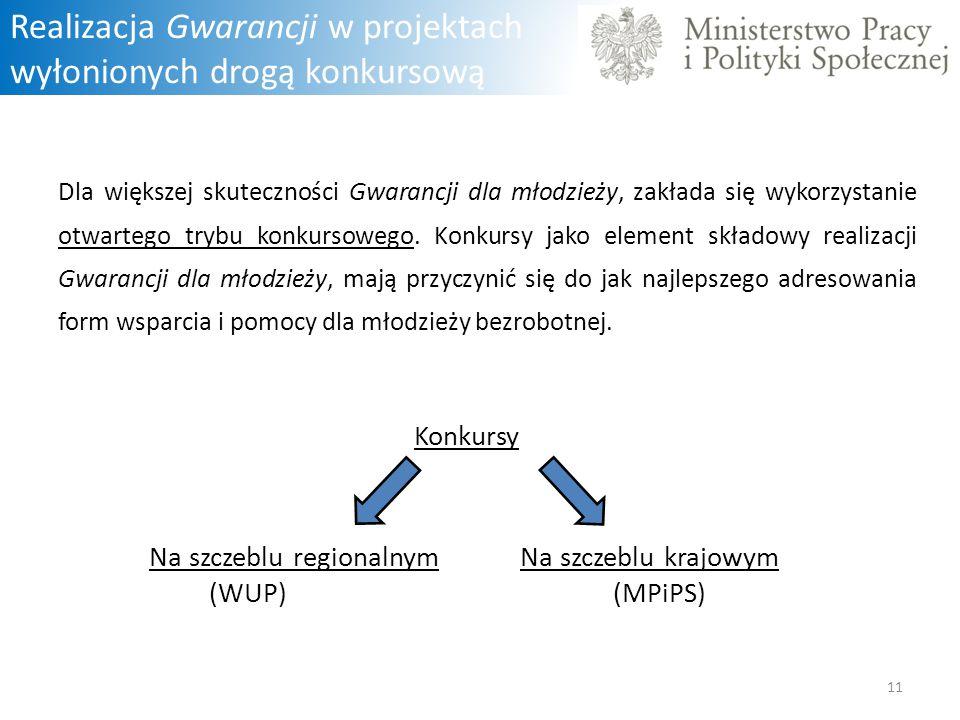 Realizacja Gwarancji w projektach wyłonionych drogą konkursową