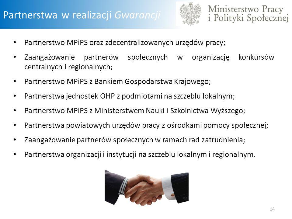 Partnerstwa w realizacji Gwarancji