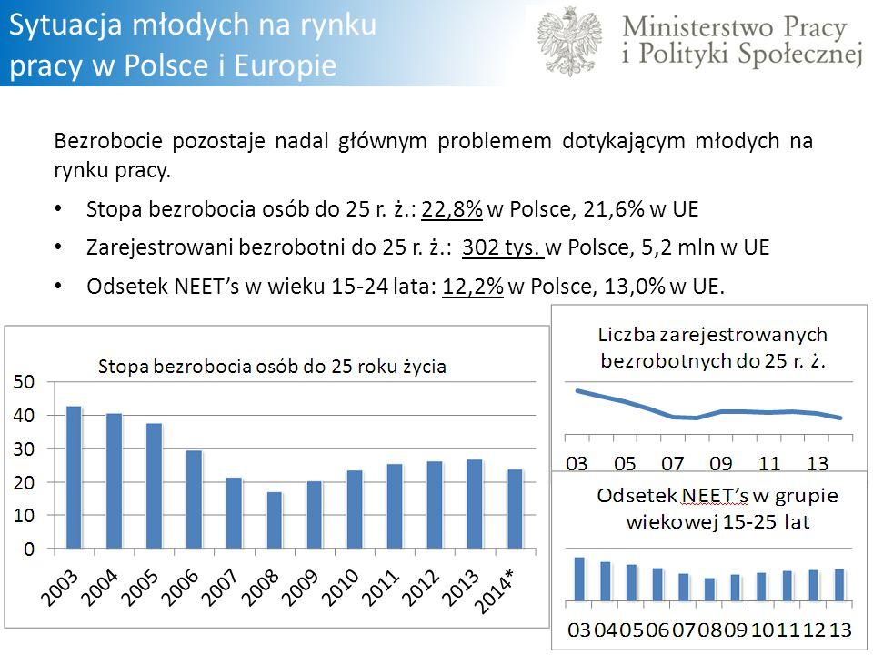 Sytuacja młodych na rynku pracy w Polsce i Europie