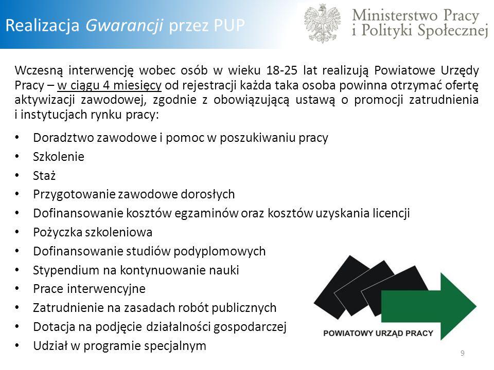 Realizacja Gwarancji przez PUP
