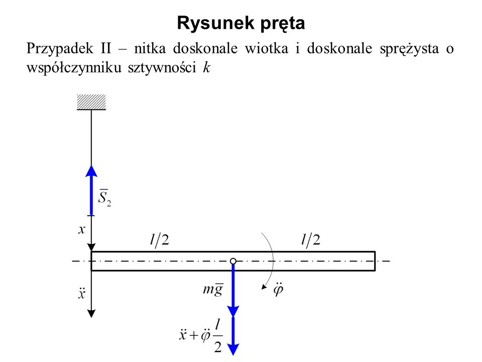 Rysunek pręta Przypadek II – nitka doskonale wiotka i doskonale sprężysta o współczynniku sztywności k.
