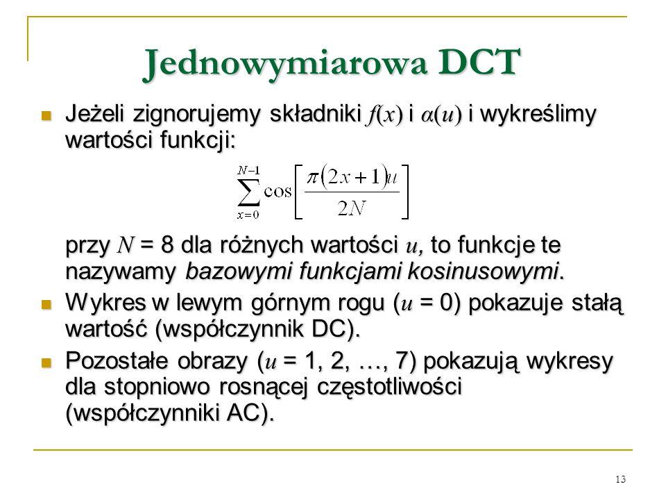 Jednowymiarowa DCT Jeżeli zignorujemy składniki f(x) i α(u) i wykreślimy wartości funkcji: