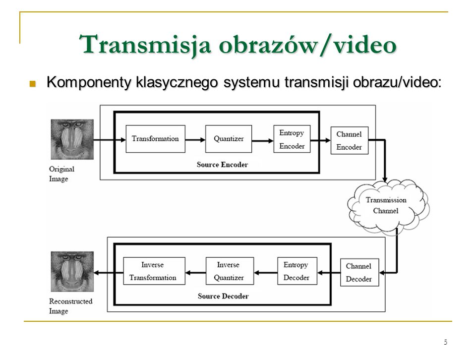 Transmisja obrazów/video