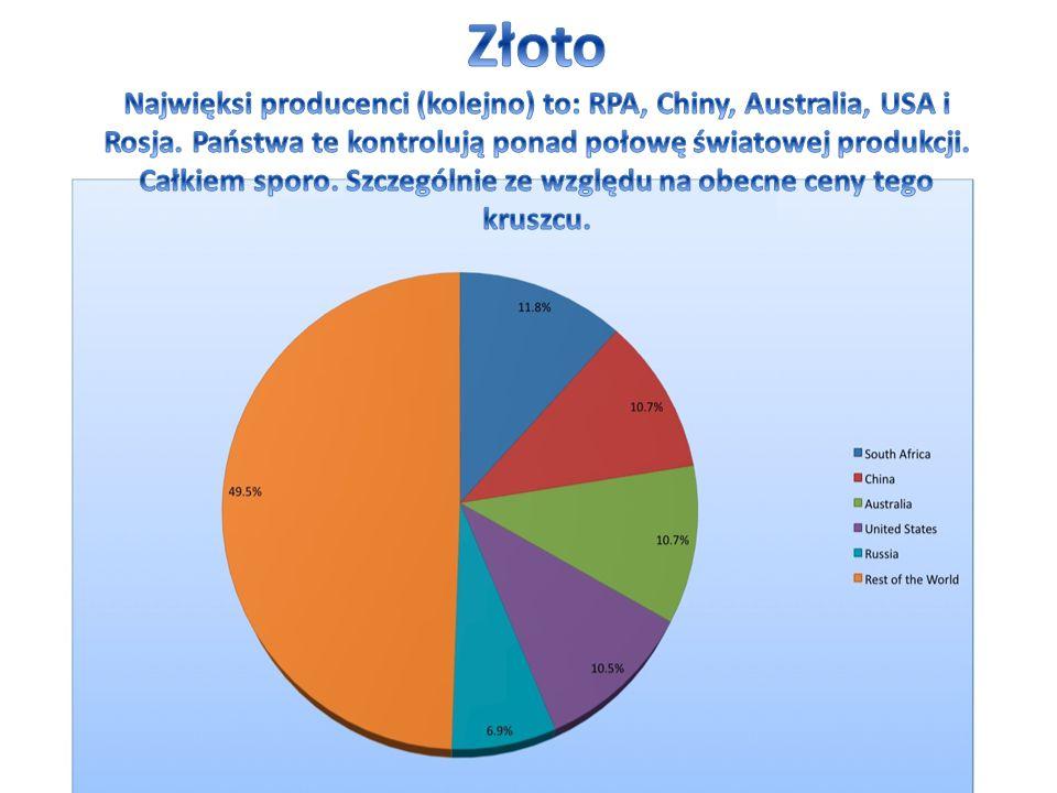 Złoto Najwięksi producenci (kolejno) to: RPA, Chiny, Australia, USA i Rosja.
