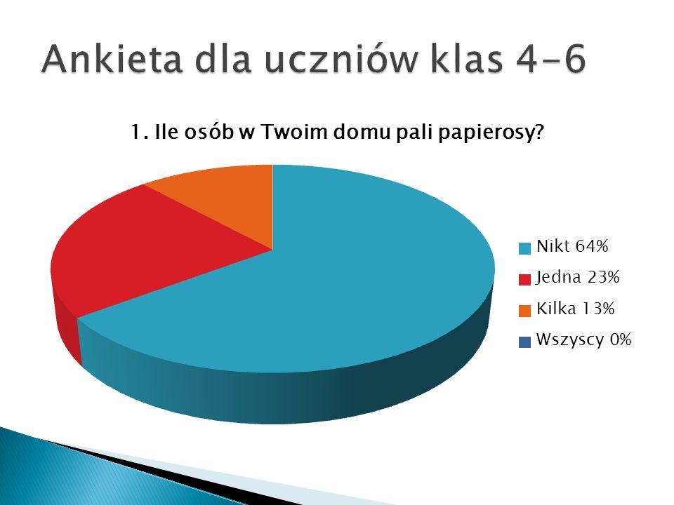 Ankieta dla uczniów klas 4-6