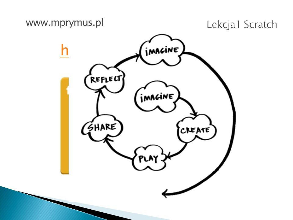 www.mprymus.pl Lekcja1 Scratch http://scratch.mit.edu