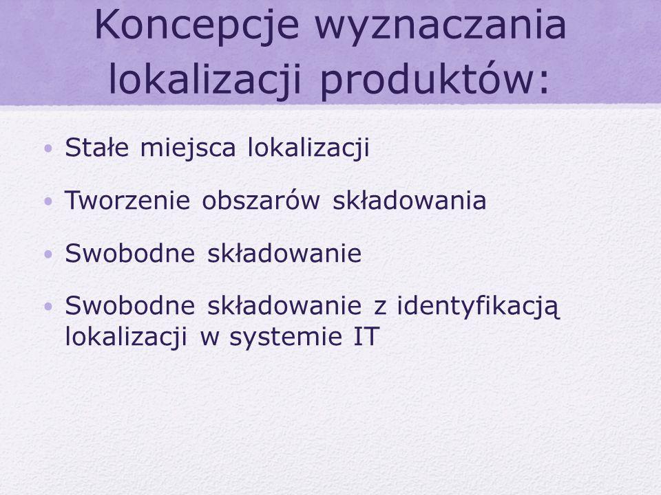 Koncepcje wyznaczania lokalizacji produktów: