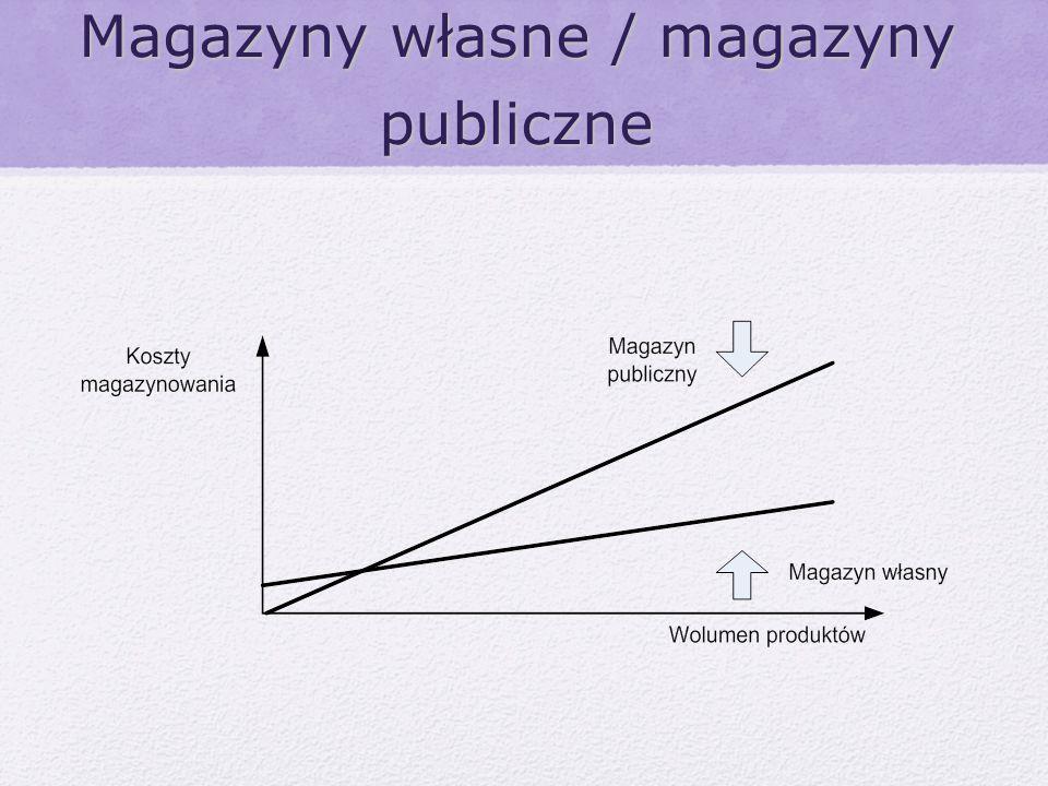 Magazyny własne / magazyny publiczne
