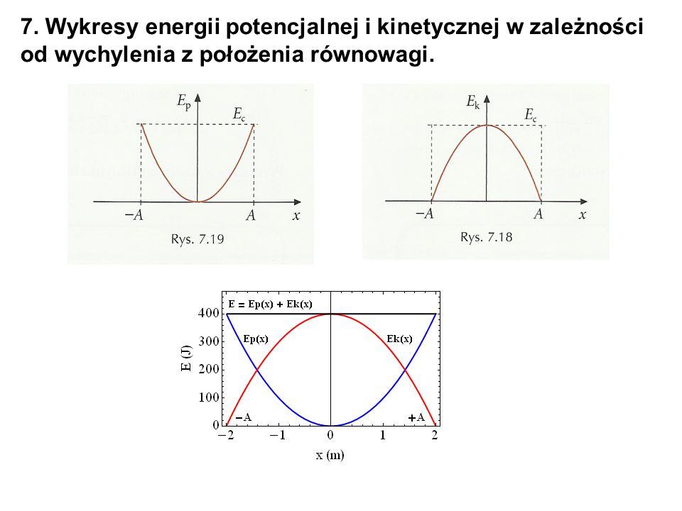 7. Wykresy energii potencjalnej i kinetycznej w zależności od wychylenia z położenia równowagi.
