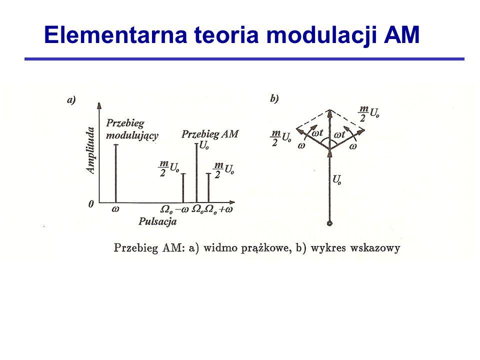 Elementarna teoria modulacji AM