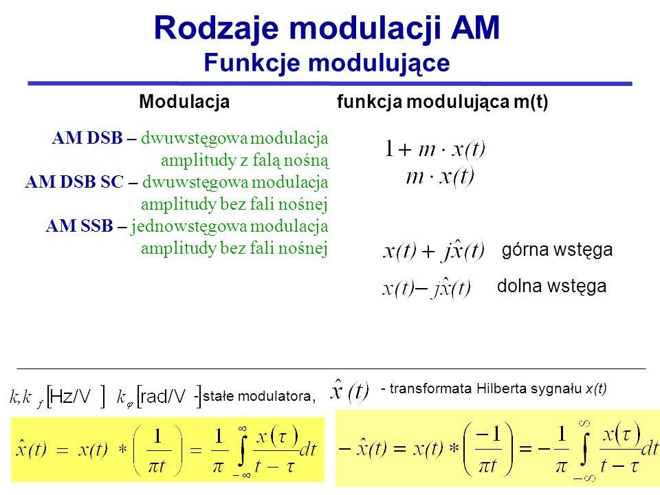 Rodzaje modulacji AM Funkcje modulujące Modulacja