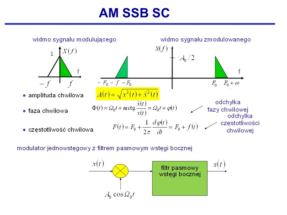 AM SSB SC