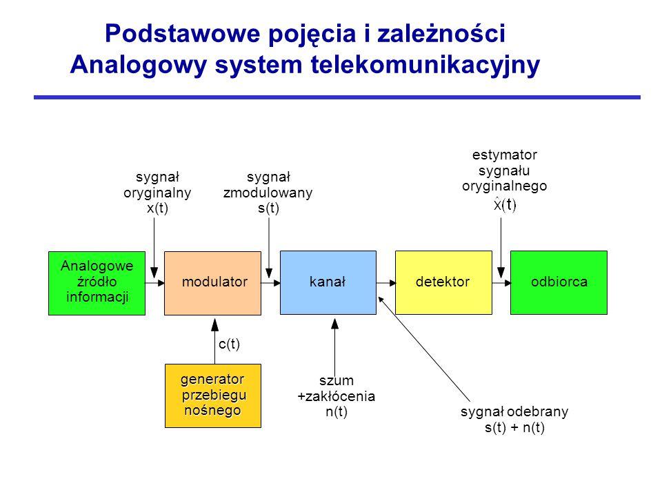 Podstawowe pojęcia i zależności Analogowy system telekomunikacyjny