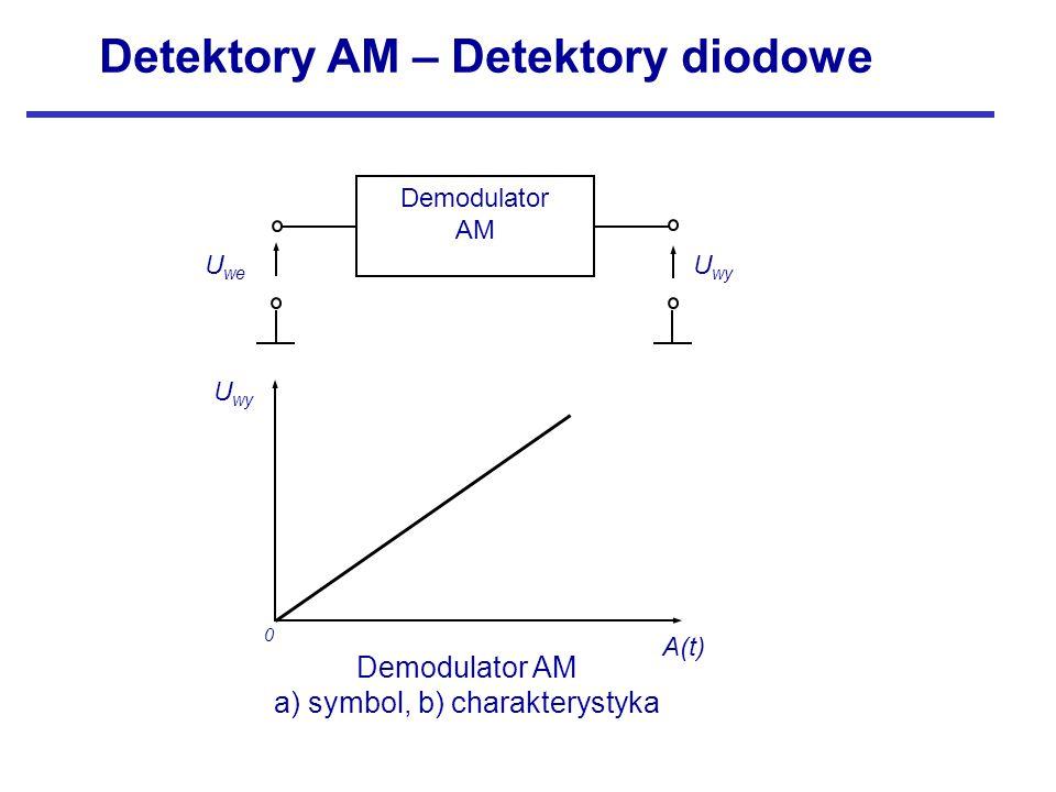 Detektory AM – Detektory diodowe