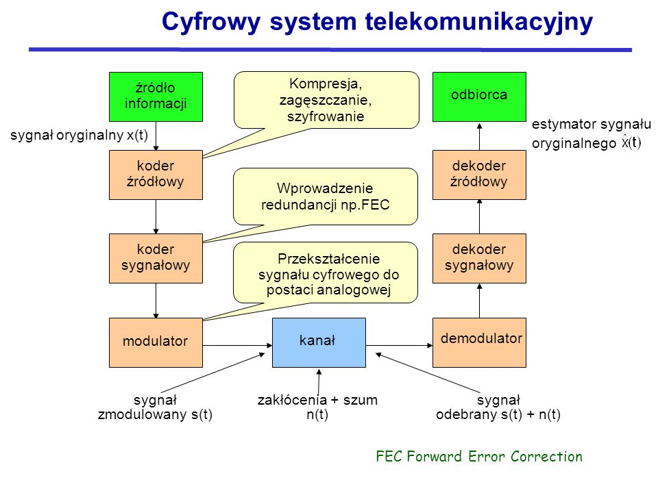 Cyfrowy system telekomunikacyjny