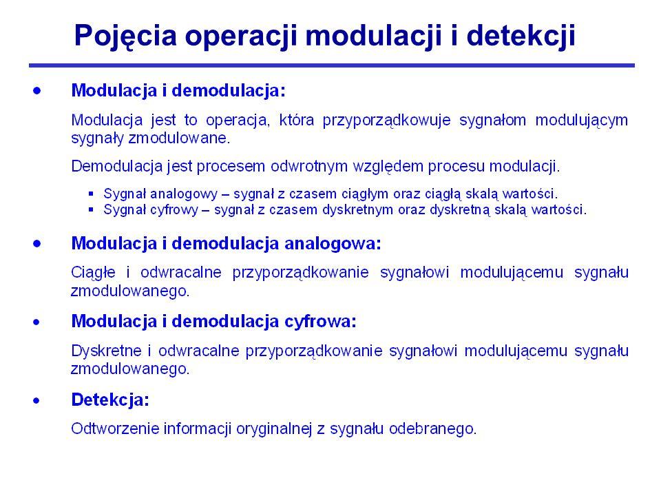 Pojęcia operacji modulacji i detekcji