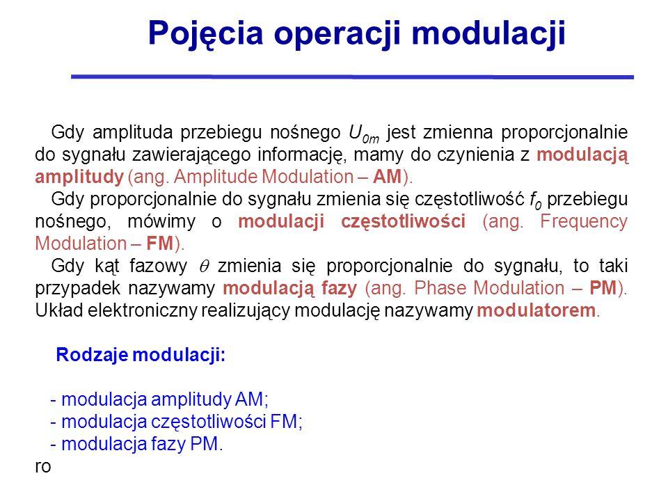 Pojęcia operacji modulacji