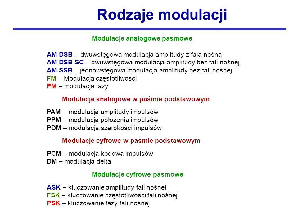 Rodzaje modulacji Modulacje analogowe pasmowe
