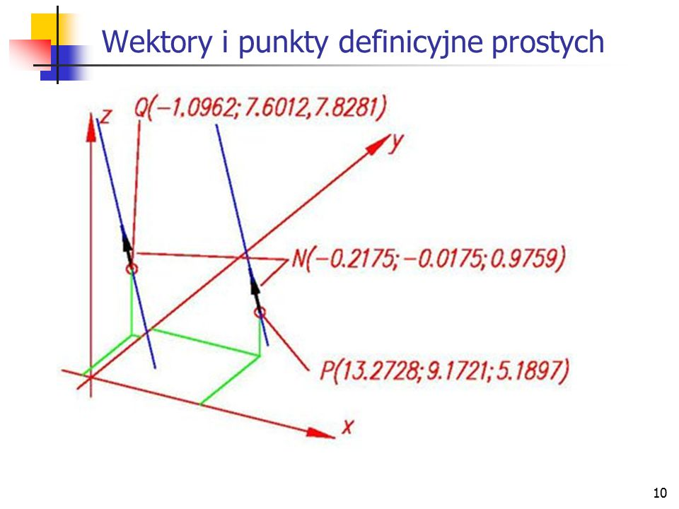 Wektory i punkty definicyjne prostych