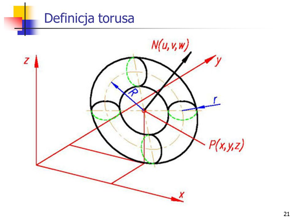 Definicja torusa