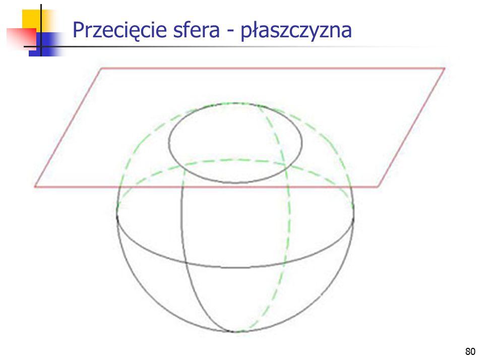 Przecięcie sfera - płaszczyzna