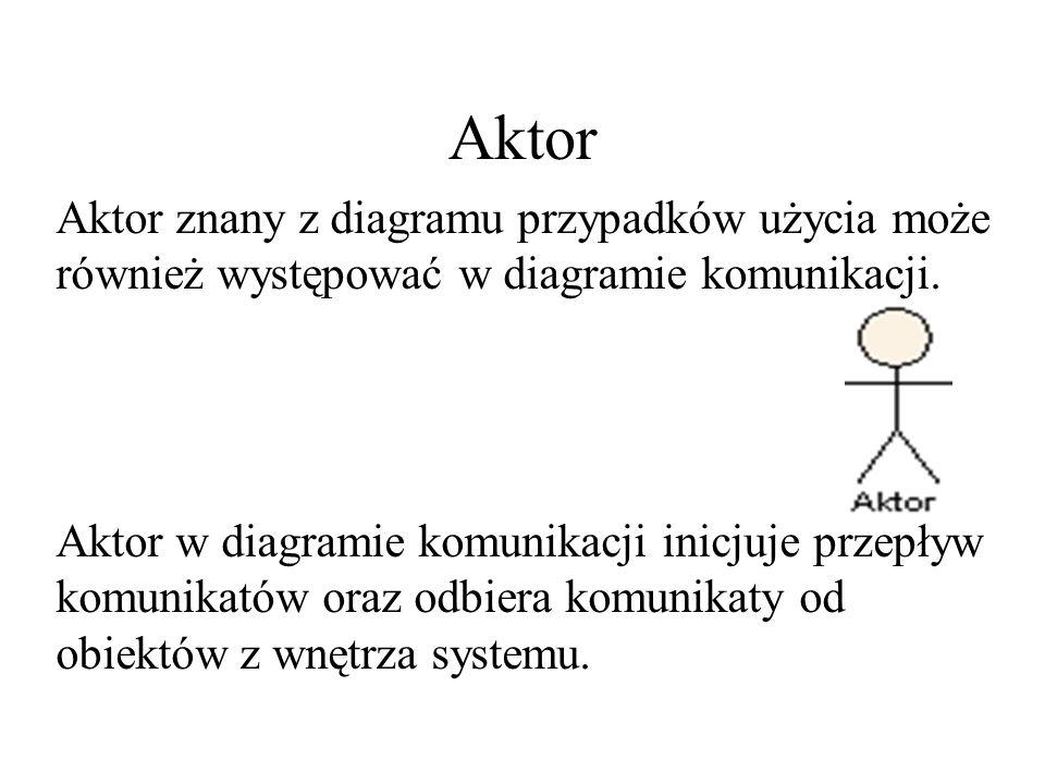 Aktor Aktor znany z diagramu przypadków użycia może również występować w diagramie komunikacji.
