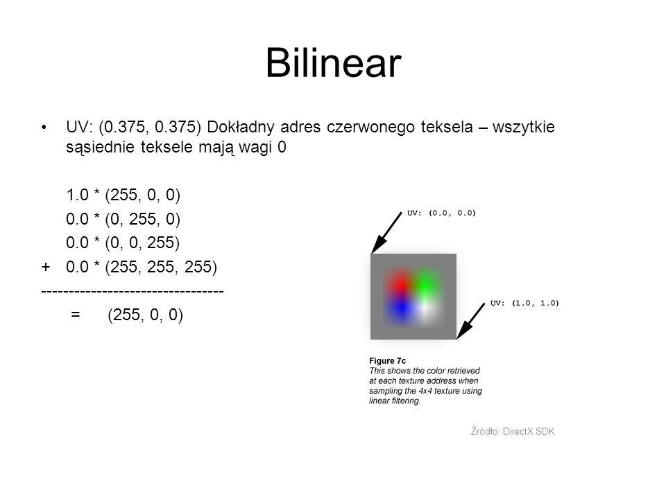 Bilinear UV: (0.375, 0.375) Dokładny adres czerwonego teksela – wszytkie sąsiednie teksele mają wagi 0.