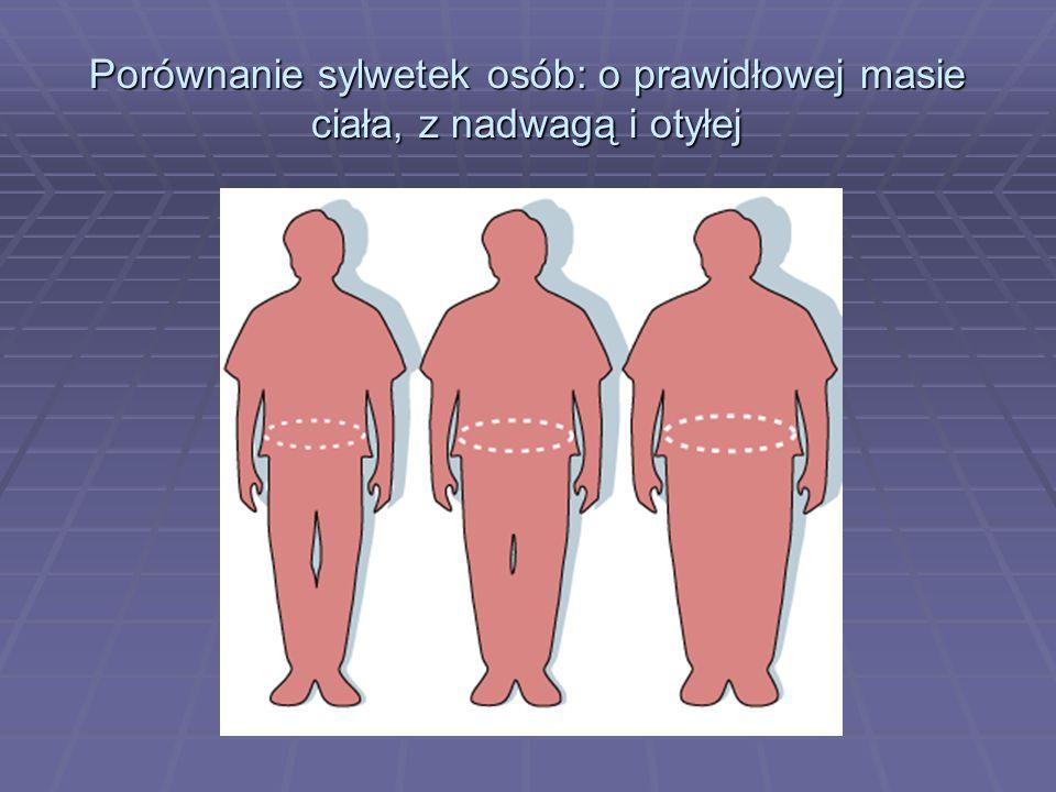 Porównanie sylwetek osób: o prawidłowej masie ciała, z nadwagą i otyłej