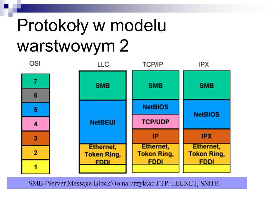 Protokoły w modelu warstwowym 2