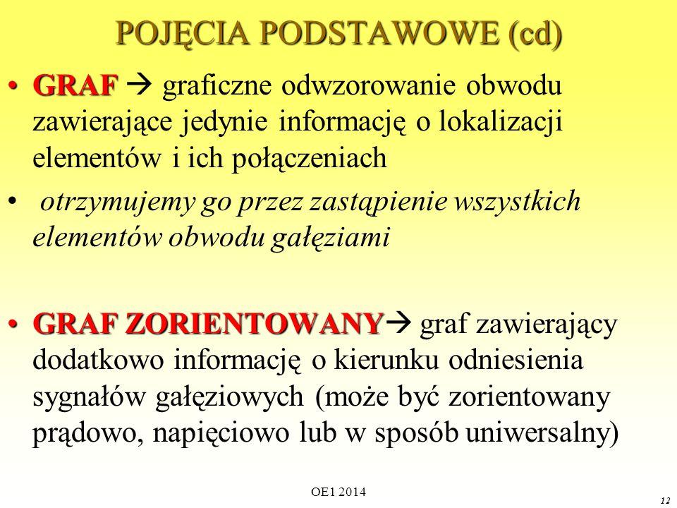 POJĘCIA PODSTAWOWE (cd)