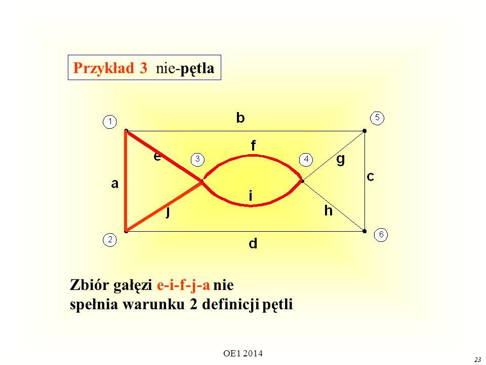 Zbiór gałęzi e-i-f-j-a nie spełnia warunku 2 definicji pętli